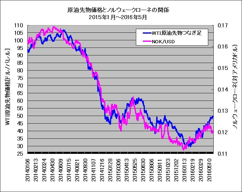 WTI原油先物とノルウェークローネ(対ドル)のチャート重ね描き