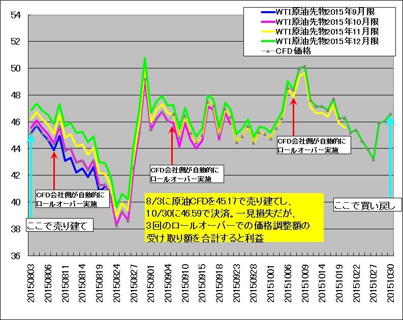2015年8月から10月においてWTI原油先物をロールオーバーしてゆく様子