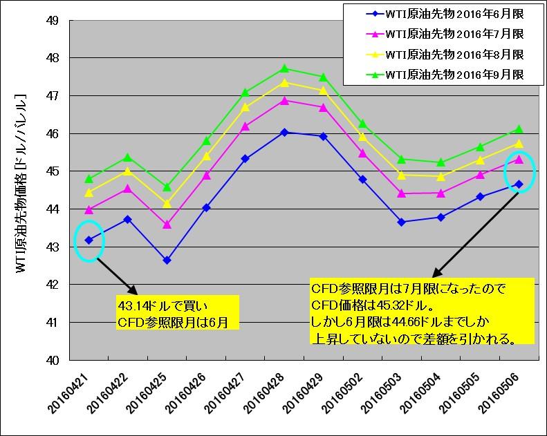 原油CFDの価格調整額が発生する様子をWTI原油先物の重ね描きチャートで示す