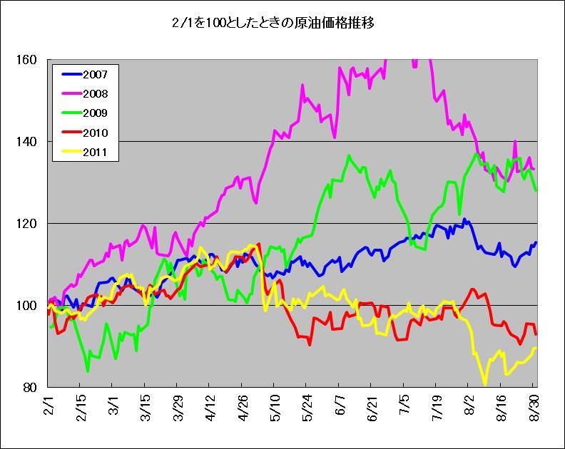 2月1日を100としたときのWTI原油先物価格推移(2007-2011年)
