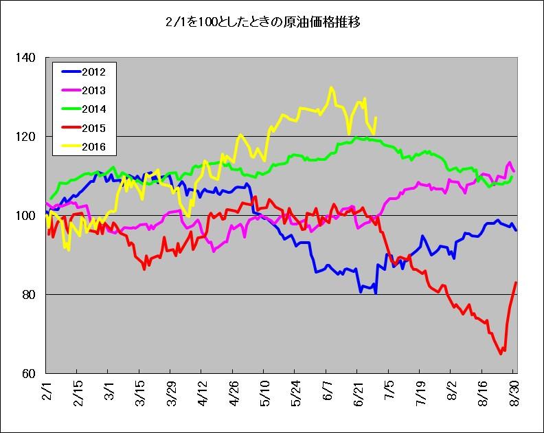 2月1日を100としたときのWTI原油先物価格推移(2012-2016年)