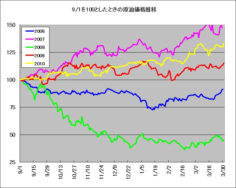 9月1日を基準としたときのWTI原油価格推移(2006年~2010年)