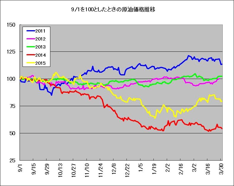 9月1日を基準としたときのWTI原油価格推移(2011年~2015年)