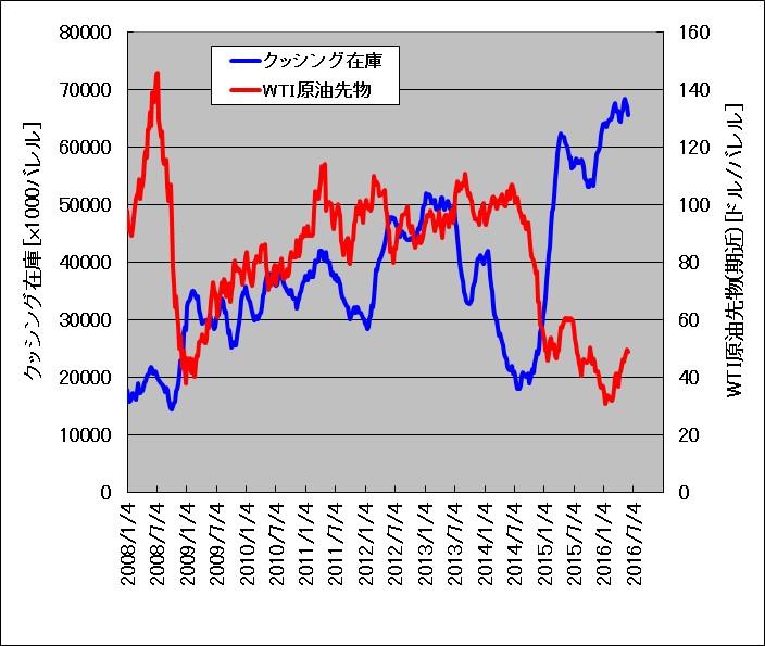 クッシング在庫とWTI原油先物価格の関係(2008年から2016年)