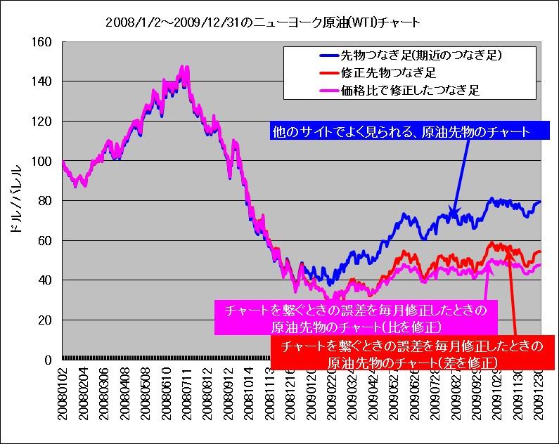 2008年~2009年におけるWTI原油先物つなぎ足、価格差で修正したつなぎ足、価格比で修正したつなぎ足の比較