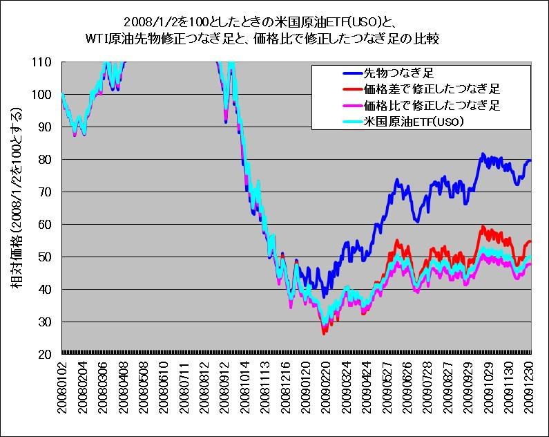 2008年~2009年におけるWTI原油先物つなぎ足、修正したつなぎ足と、米国原油ETF(USO)の比較チャート