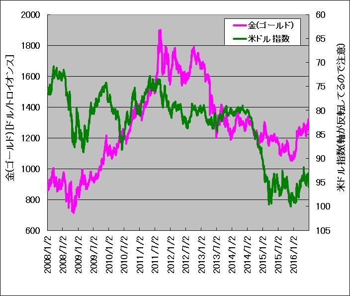 米ドル指数と金(ゴールド)価格の重ね描きチャート(2008年~2016年)