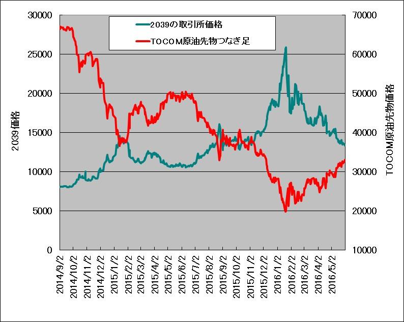 2014年9月~2016年5月におけるTOCOMドバイ原油価格と原油ベアETN(2039)の重ね描きチャート