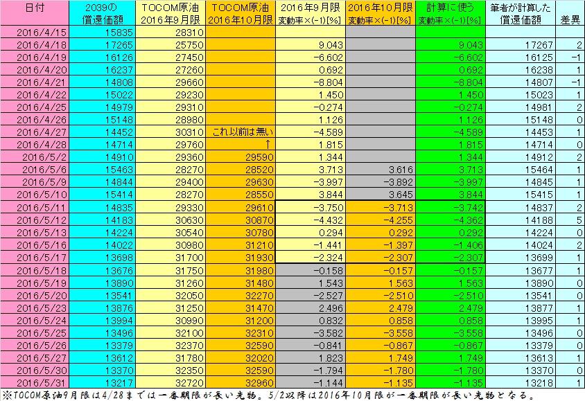 2016年4月~5月におけるTOCOMドバイ原油価格変動から原油ベアETN(2039)の計算結果(表)