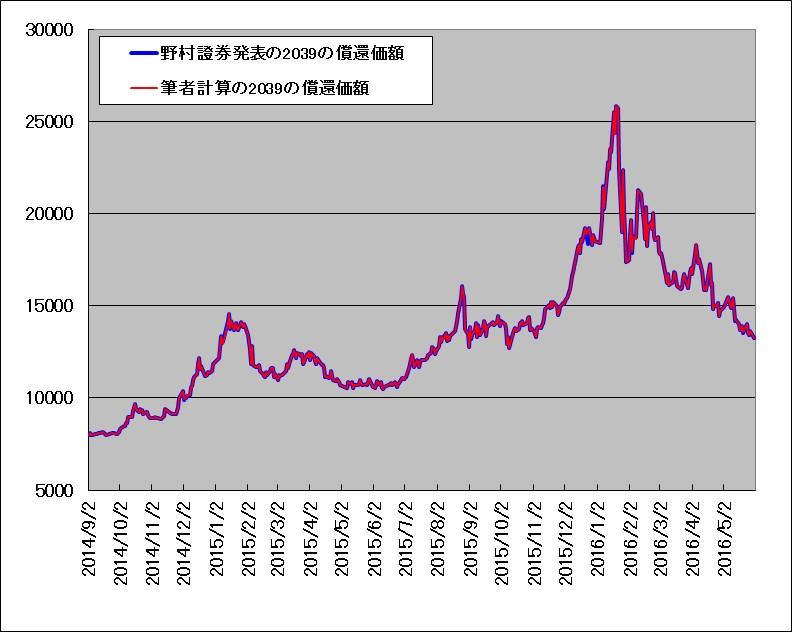 野村證券発表の原油ベアETN(2039)償還価額と、筆者計算の償還価額の重ね描きチャート