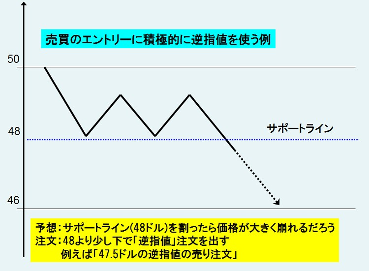 逆指値を積極的にエントリーに使用する例