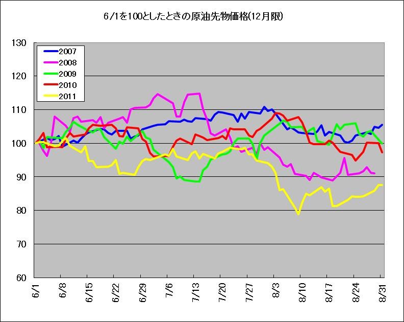 2007~2011年における、原油先物の6~8月の季節傾向を示す相対チャート