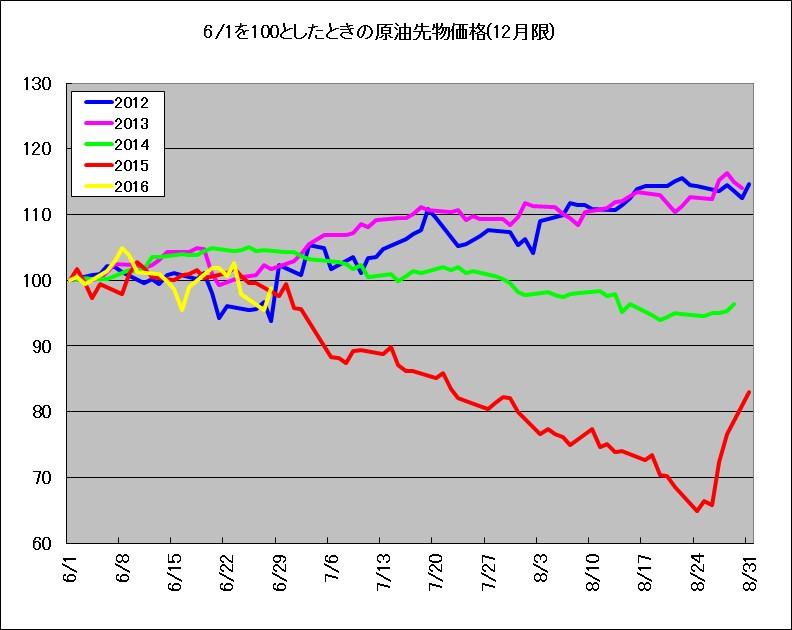 2012~2016年における、原油先物の6~8月の季節傾向を示す相対チャート