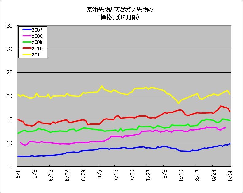2007~2011年における、原油先物と天然ガス先物の価格比のチャート(期間6~8月)