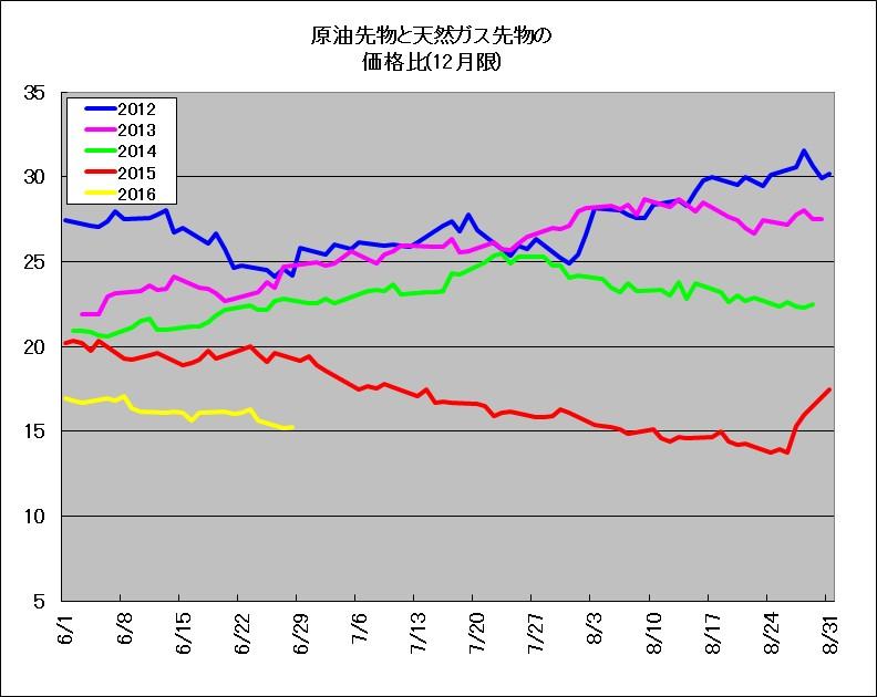 2012~2016年における、原油先物と天然ガス先物の価格比のチャート(期間6~8月)