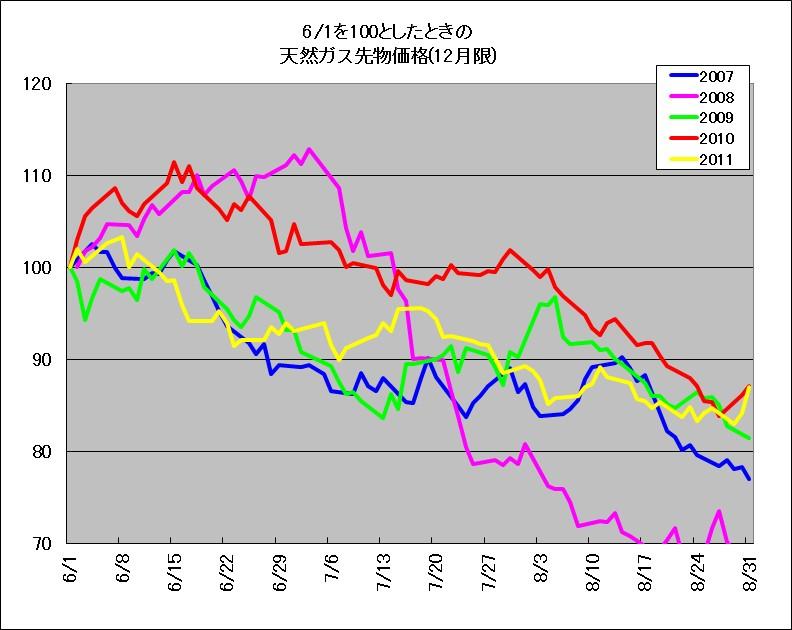2007~2011年における、天然ガス先物6~8月の季節傾向を示す相対チャート