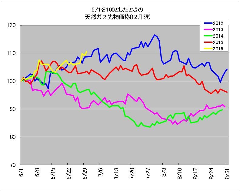 2012~2016年における、天然ガス先物6~8月の季節傾向を示す相対チャート