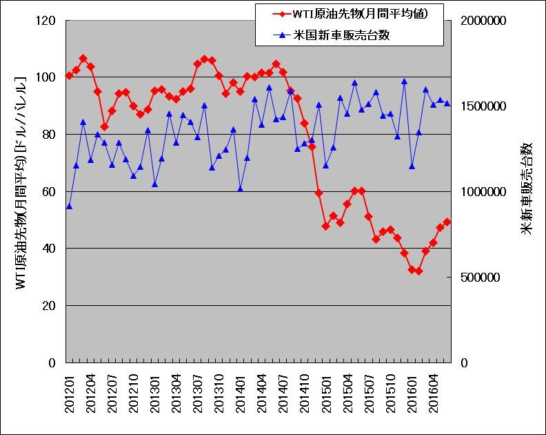 米国の新車販売台数(月間)と、WTI原油先物価格(月間平均値)の関係