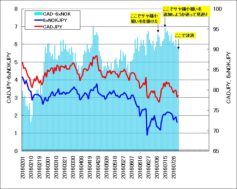 2016年2月~7月のカナダドルとノルウェークローネのサヤチャート