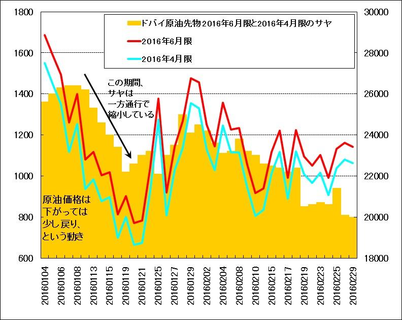 2016年1月~2月におけるドバイ原油先物のサヤチャート(6月限と4月限の先物価格の差)