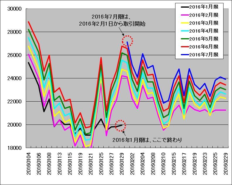 2016年1月~2月におけるTOCOMのドバイ原油先物チャート(全限月の重ね描き)