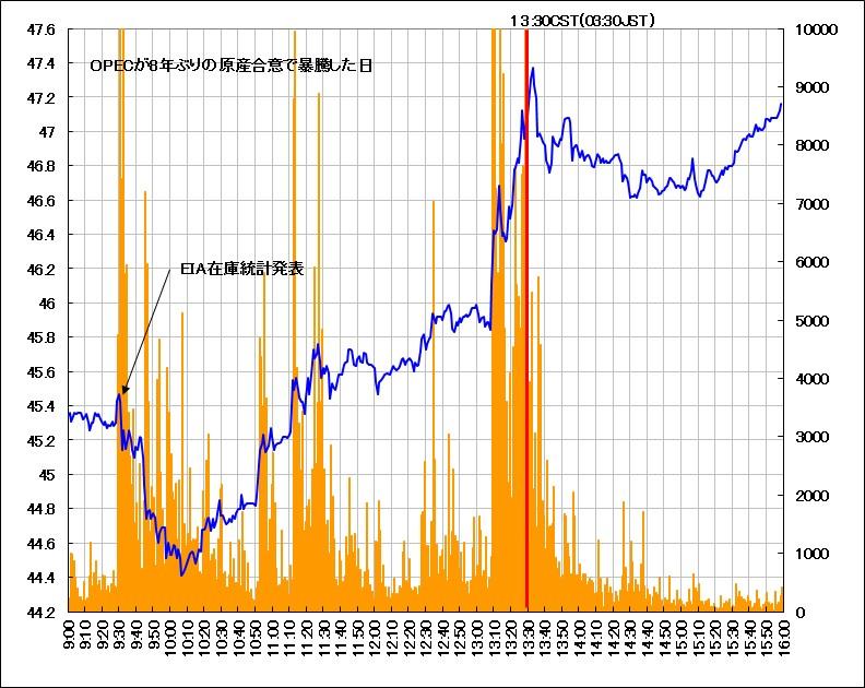 EIA在庫発表日(2016年9月28日)のWTI原油先物の動き(1分足)