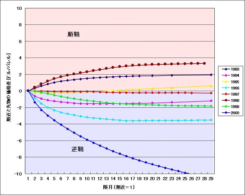 WTI原油フォワードカーブ(1993年~2000年)ドル表示