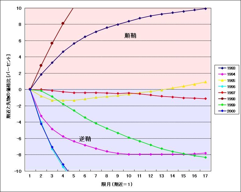 WTI原油フォワードカーブ(1993年~2000年)パーセント表示