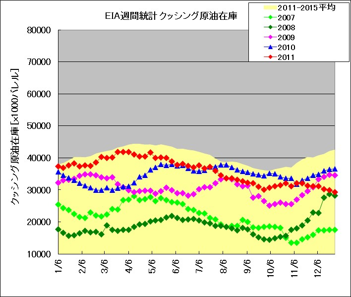 2007年~2011年におけるクッシング原油在庫の季節推移(EIAデータによる)