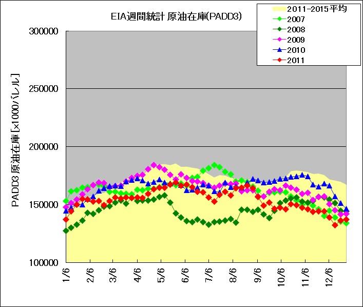 2007年~2011年におけるメキシコ湾岸地域の原油在庫の季節推移(EIAデータによる)