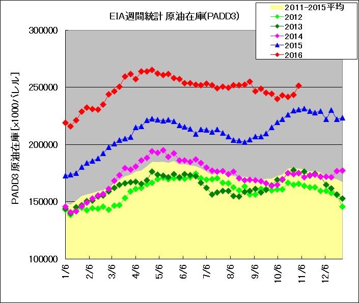2012年~2016年におけるメキシコ湾岸地域の原油在庫の季節推移(EIAデータによる)