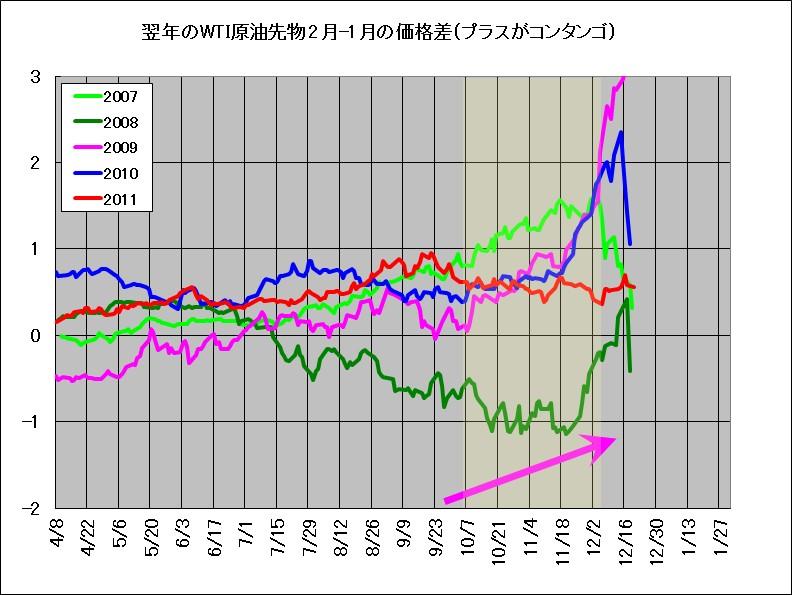 2007年~2011年における翌年2月と1月のWTI原油在庫の価格差(スプレッド、鞘)