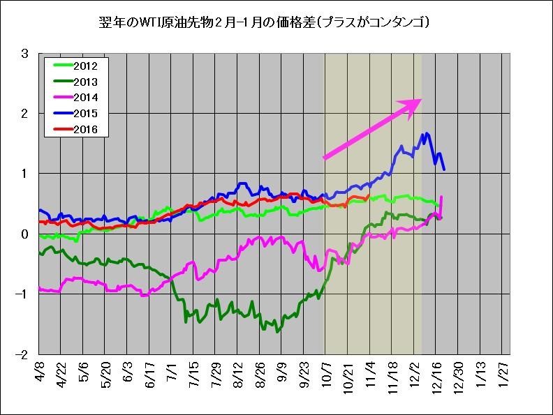 2012年~2016年における翌年2月と1月のWTI原油在庫の価格差(スプレッド、鞘)
