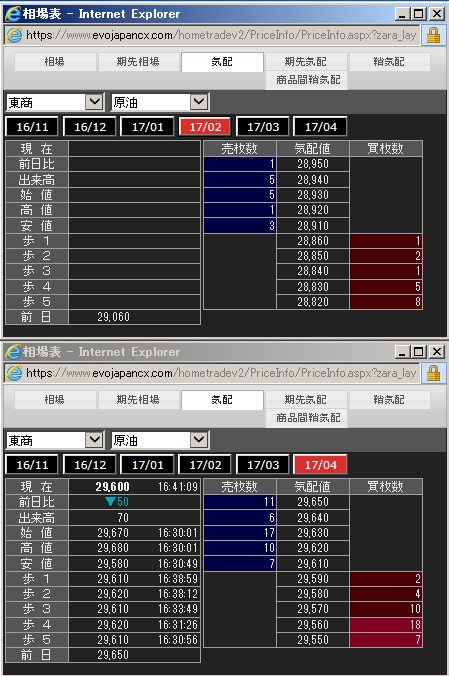EVOLUTION JAPAN証券のドバイ原油先物の価格表の一例