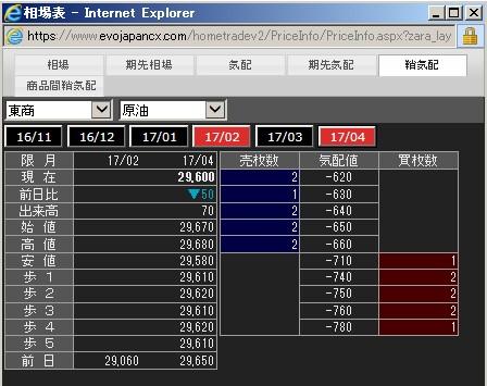 EVOLUTION JAPAN証券のドバイ原油先物のサヤ気配値の一例