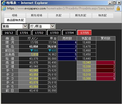 ガソリンのクラックスプレッド(商品間SCO)の価格表示(例)