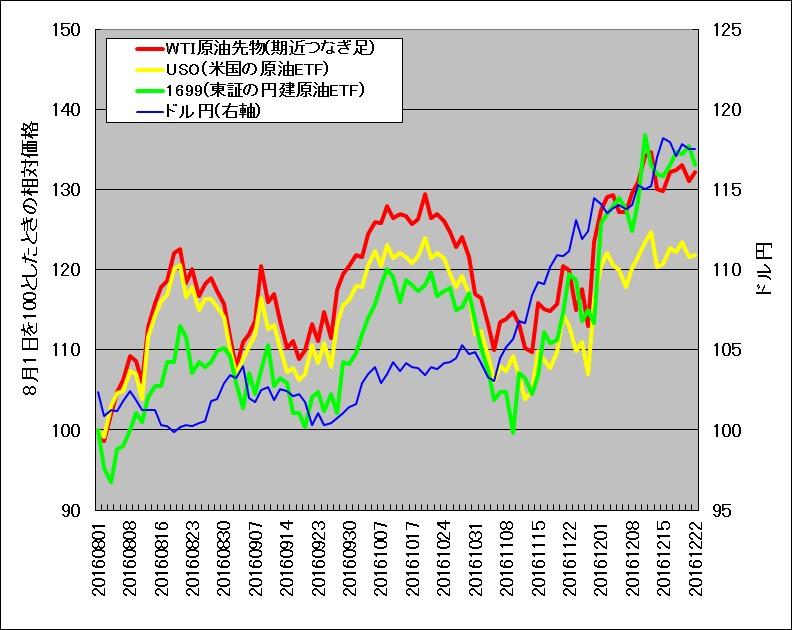 2016年8月~12月のWTI原油先物と原油ETF(1699,USO)の比較
