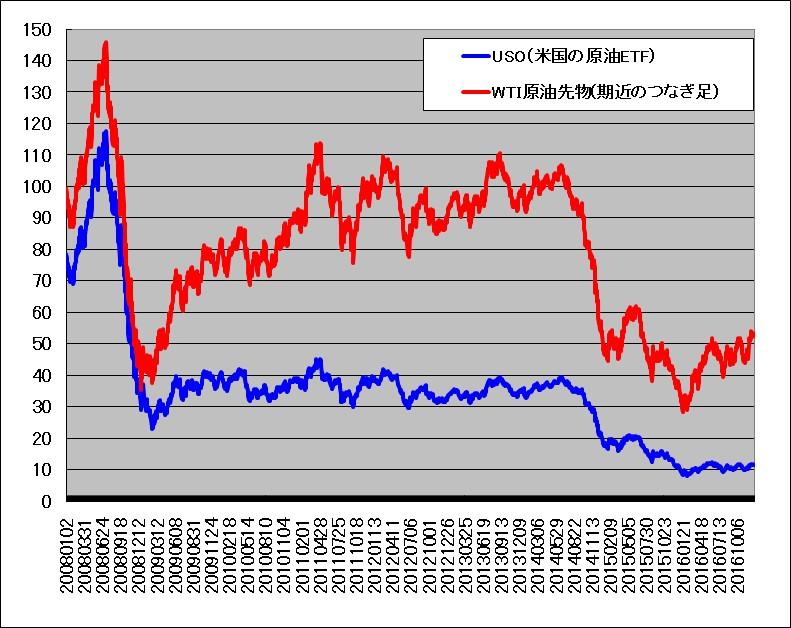 長期間(2008~2016年)の原油先物と原油ETF(USO)比較。USOは著しく減価している。