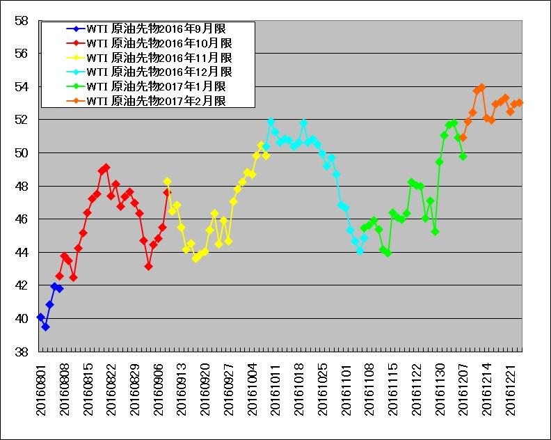 2016年8月~12月のWTI原油先物。限月交代(ロールオーバー)が分かるように図示。