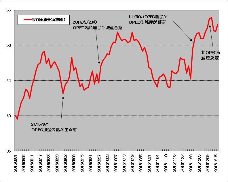 2016年8月~12月のWTI原油先物チャート