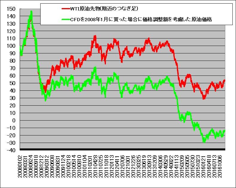 2008年1月に原油CFDを買って2016年末まで放置したらどうなるか示すチャート