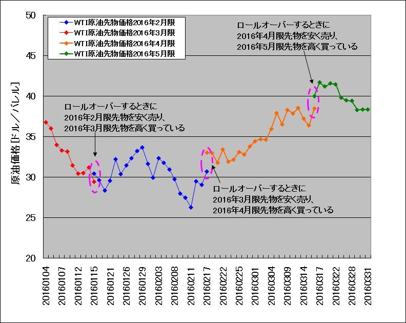 ロールオーバーの様子が分かる、2016年1月~3月のWTI原油先物チャート