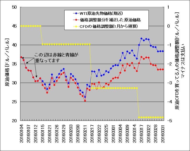 ロールオーバー分を補正した、2016年1月~3月のWTI原油先物チャート