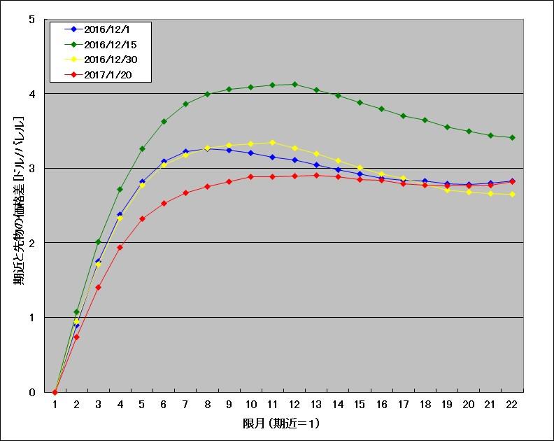 2016年12月~2017年1月のWTI原油先物のフォワードカーブ(相対値)