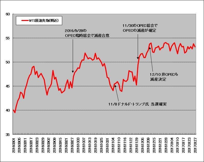 WTI原油先物の推移(2016年8月~2017年1月)