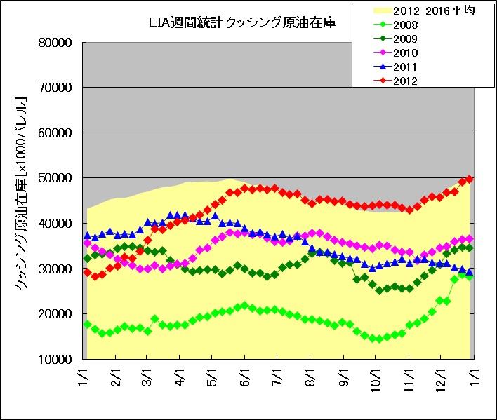 2008年~2012年におけるクッシング原油在庫の季節推移(EIAデータによる)