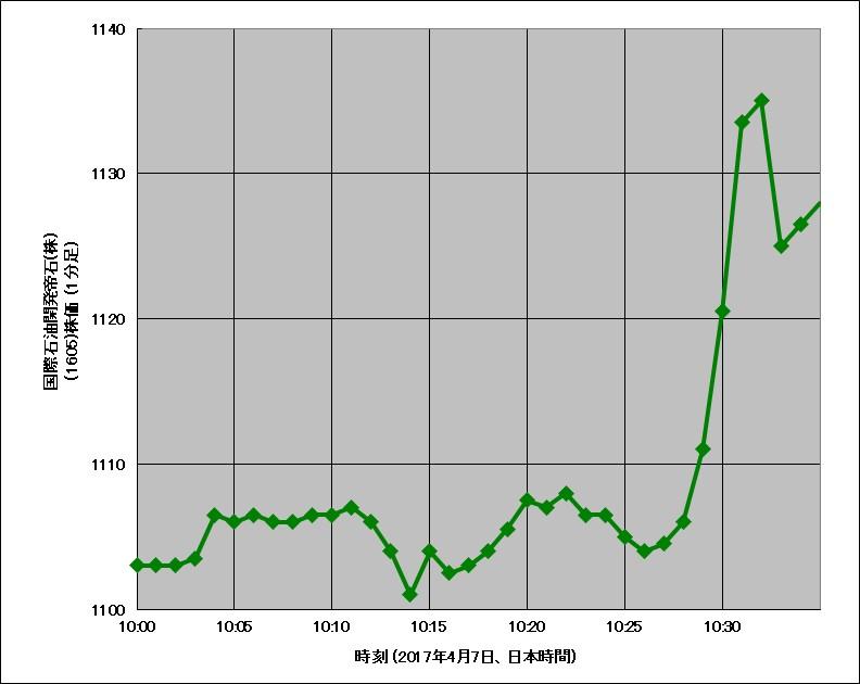 2017年4月7日午前10時頃の国際石油開発帝石の株価チャート