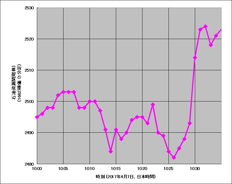 2017年4月7日午前10時頃の石油資源開発の株価チャート