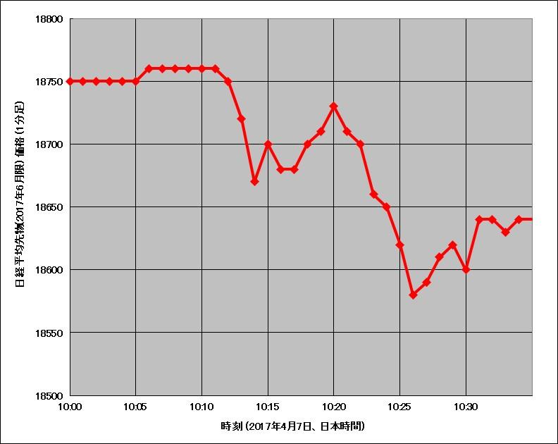2017年4月7日午前10時頃の日経平均先物価格チャート