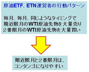 WTI原油関連ETFのマーケットインパクト